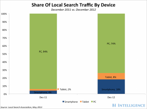 local search by device
